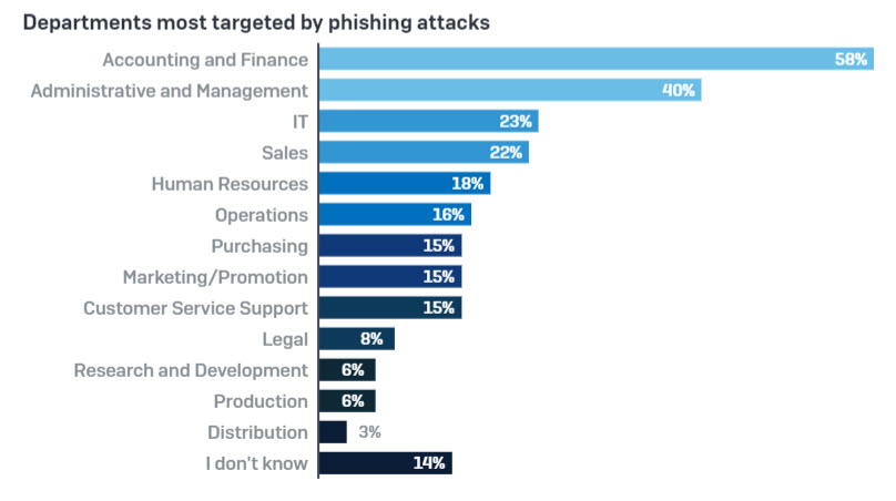 Departments most targeted by phishing attacks