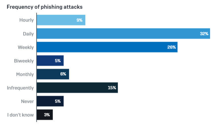 Frequency of phishing attacks